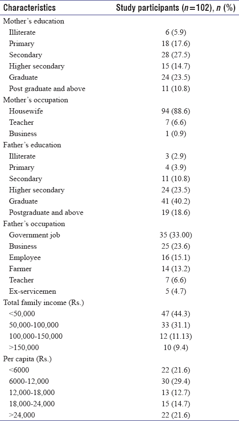 Table 2: Education, occupation and income details of the family of the study participants